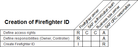 how to create firefighter id in sap